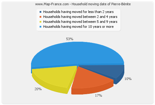 Household moving date of Pierre-Bénite