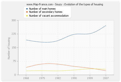Souzy : Evolution of the types of housing