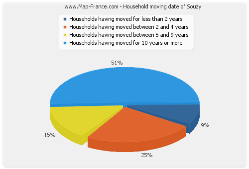Household moving date of Souzy