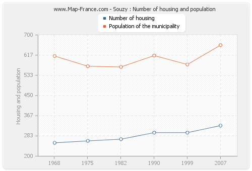 Souzy : Number of housing and population