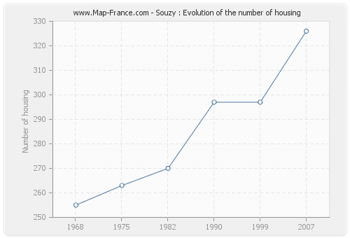 Souzy : Evolution of the number of housing