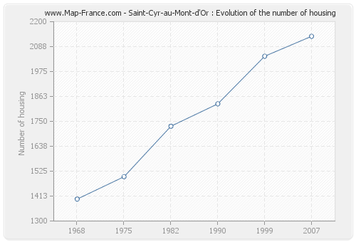 Saint-Cyr-au-Mont-d'Or : Evolution of the number of housing