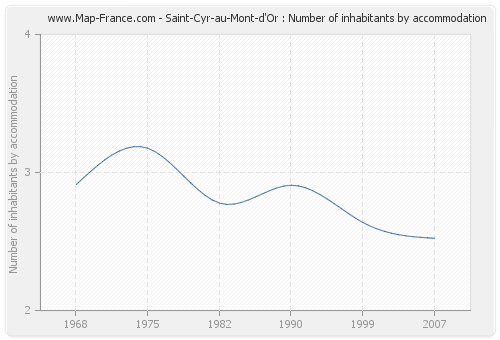 Saint-Cyr-au-Mont-d'Or : Number of inhabitants by accommodation