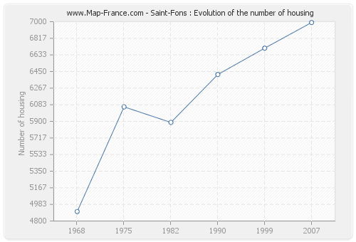 Saint-Fons : Evolution of the number of housing