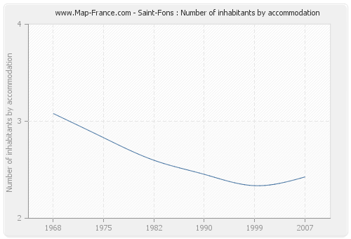 Saint-Fons : Number of inhabitants by accommodation