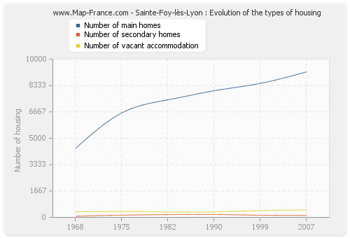 Sainte-Foy-lès-Lyon : Evolution of the types of housing