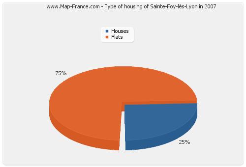 Type of housing of Sainte-Foy-lès-Lyon in 2007