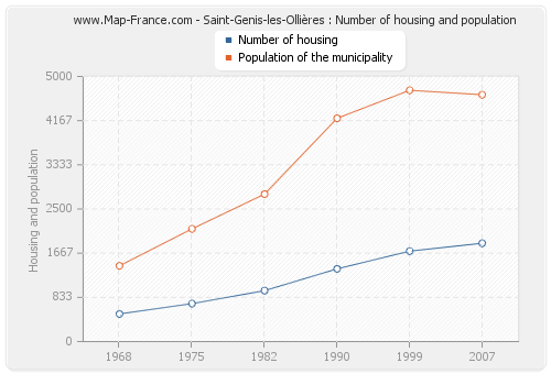 Saint-Genis-les-Ollières : Number of housing and population