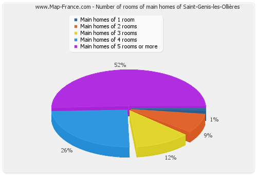 Number of rooms of main homes of Saint-Genis-les-Ollières