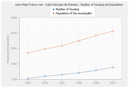 Saint-Georges-de-Reneins : Number of housing and population