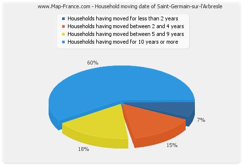 Household moving date of Saint-Germain-sur-l'Arbresle