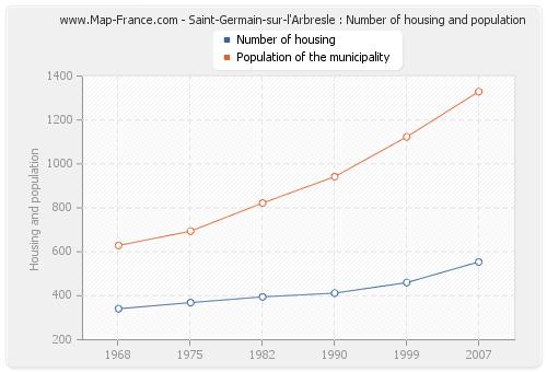 Saint-Germain-sur-l'Arbresle : Number of housing and population