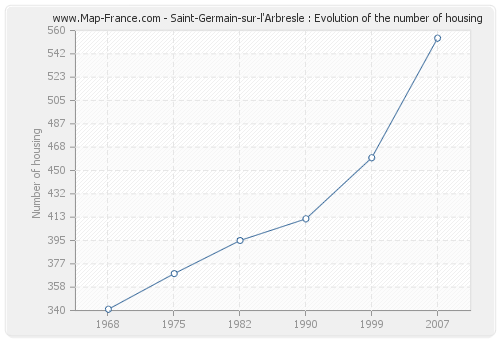 Saint-Germain-sur-l'Arbresle : Evolution of the number of housing