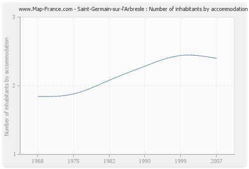 Saint-Germain-sur-l'Arbresle : Number of inhabitants by accommodation