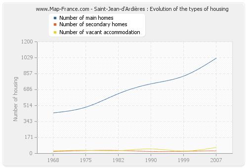 Saint-Jean-d'Ardières : Evolution of the types of housing