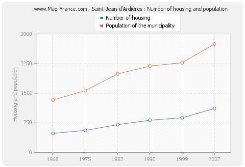 Saint-Jean-d'Ardières : Number of housing and population