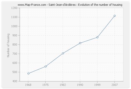 Saint-Jean-d'Ardières : Evolution of the number of housing