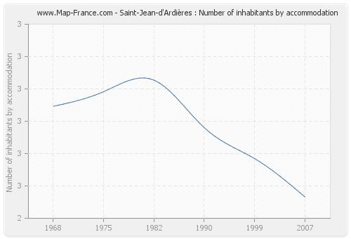 Saint-Jean-d'Ardières : Number of inhabitants by accommodation