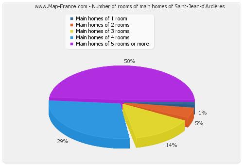 Number of rooms of main homes of Saint-Jean-d'Ardières