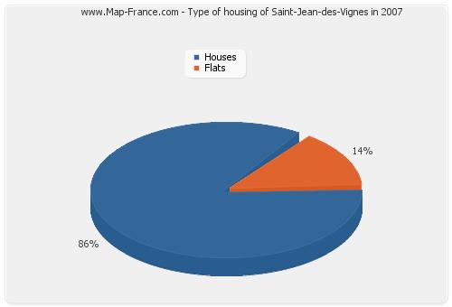 Type of housing of Saint-Jean-des-Vignes in 2007