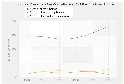 Saint-Jean-la-Bussière : Evolution of the types of housing