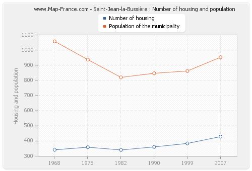 Saint-Jean-la-Bussière : Number of housing and population