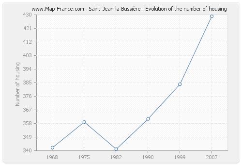 Saint-Jean-la-Bussière : Evolution of the number of housing