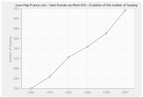 Saint-Romain-au-Mont-d'Or : Evolution of the number of housing