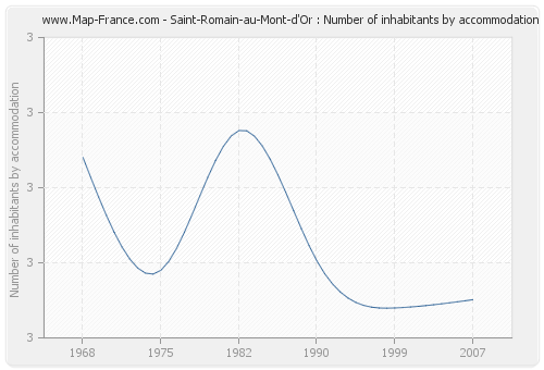 Saint-Romain-au-Mont-d'Or : Number of inhabitants by accommodation