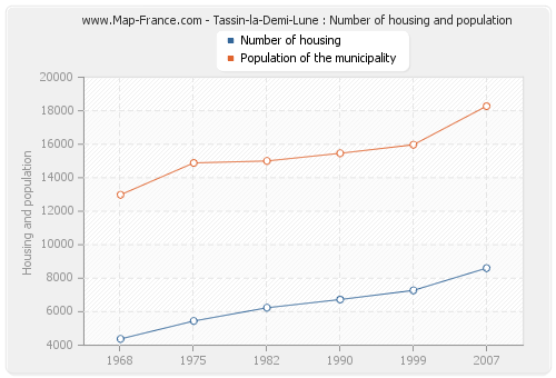 Tassin-la-Demi-Lune : Number of housing and population