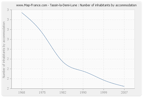 Tassin-la-Demi-Lune : Number of inhabitants by accommodation