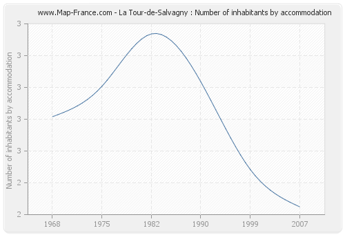 La Tour-de-Salvagny : Number of inhabitants by accommodation