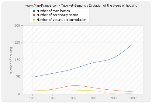 Tupin-et-Semons : Evolution of the types of housing