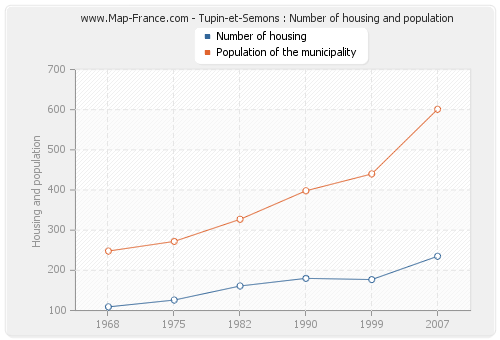 Tupin-et-Semons : Number of housing and population