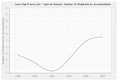 Tupin-et-Semons : Number of inhabitants by accommodation