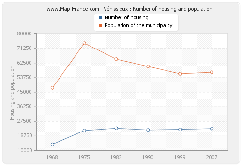 Vénissieux : Number of housing and population