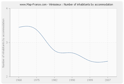 Vénissieux : Number of inhabitants by accommodation