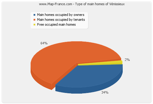 Type of main homes of Vénissieux