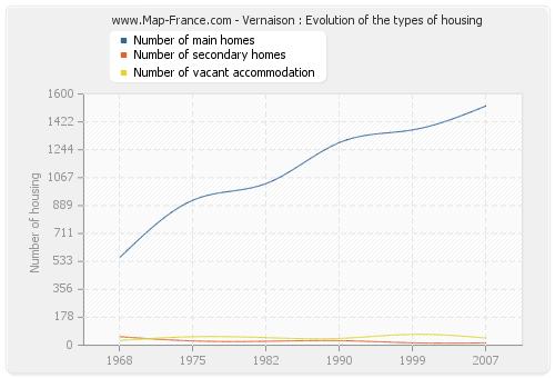 Vernaison : Evolution of the types of housing