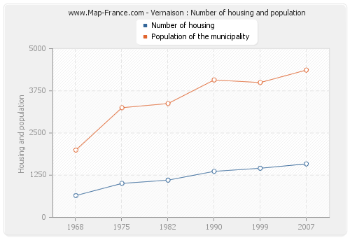 Vernaison : Number of housing and population