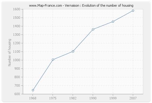 Vernaison : Evolution of the number of housing