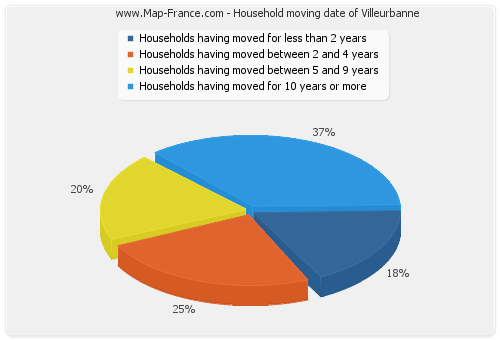 Household moving date of Villeurbanne