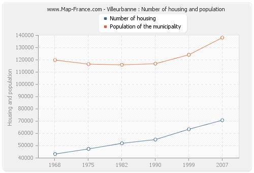 Villeurbanne : Number of housing and population