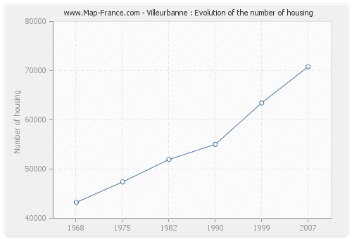 Villeurbanne : Evolution of the number of housing