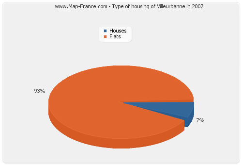 Type of housing of Villeurbanne in 2007