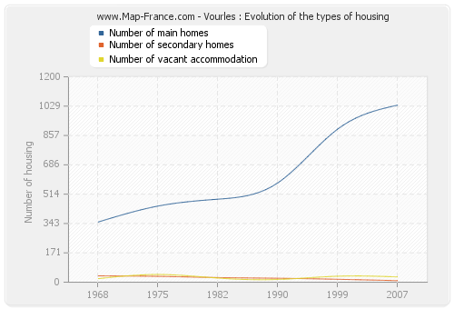 Vourles : Evolution of the types of housing