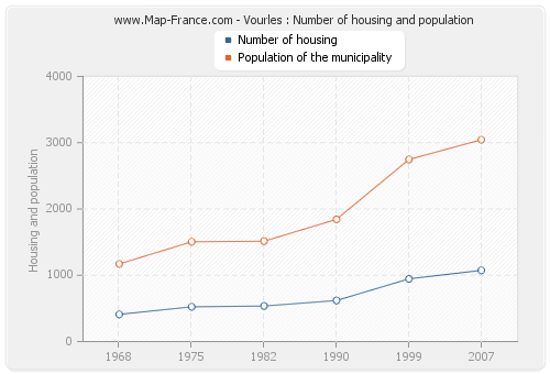 Vourles : Number of housing and population