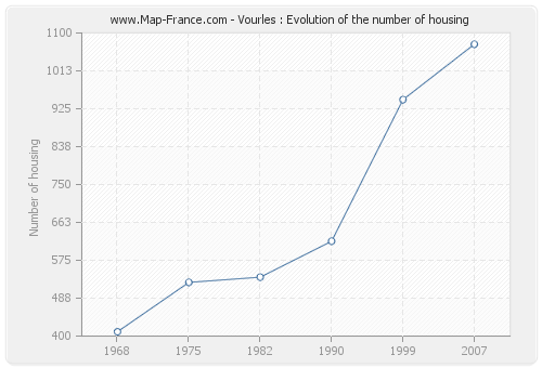 Vourles : Evolution of the number of housing