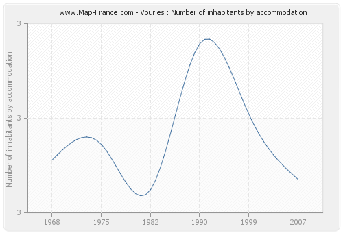 Vourles : Number of inhabitants by accommodation