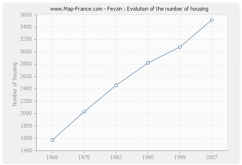 Feyzin : Evolution of the number of housing